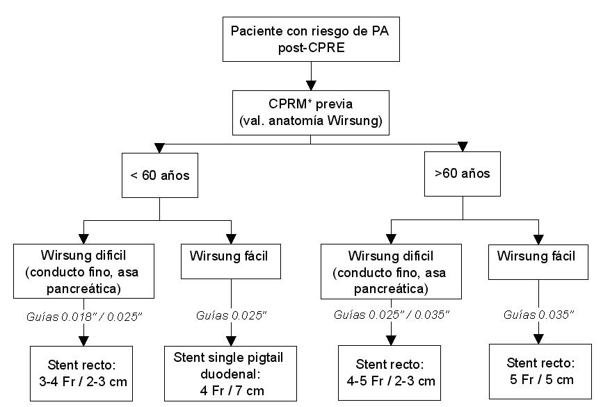 Complicaciones de la colangiopancreatografía retrógrada endoscópica de la hipertensión