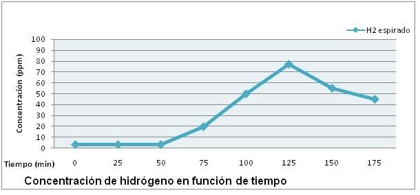 test de hidrogeno espirado maternity sobrecrecimiento bacteriano